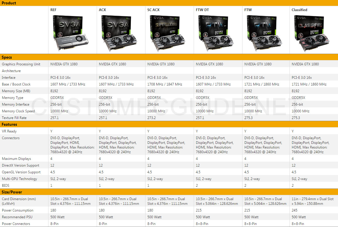 The Differences Between Evga Gtx Ref Founders Edition Ti Acx Vga Geforce 1070 Ftw Gaming 30 8gb Gddr5 7 Specs Comparison Chart By Gpus